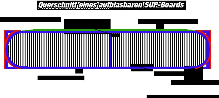 Querschnitt iSUP
